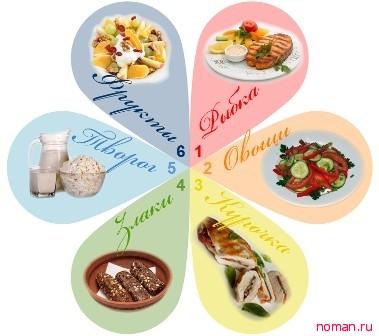 Скандинавская диета шесть лепестков