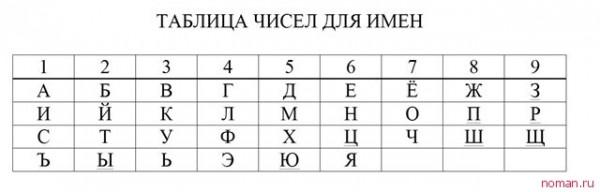 таблица чисел