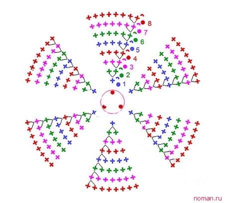 схема кругового прибавления